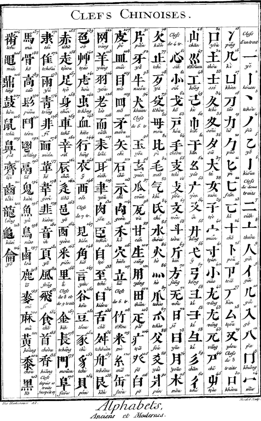 214 cl s chinoises l 39 encyclop die caract res alphabets de langues mortes vivantes - Lettre chinoise alphabet ...